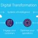Digital Transformation Training in Daytona Beach, F