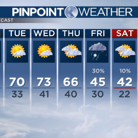 70s this week and a chance for snow244